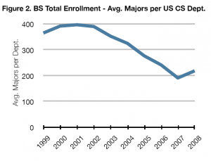 Computer Science Enrollment Trends, 1995-2008